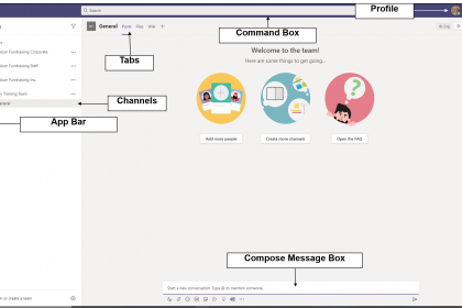 The Teams Interface - Overview: A picture of the user interface in Microsoft Teams. It shows the locations of the app bar, channels, tabs, compose message box, command box, and profile icon.