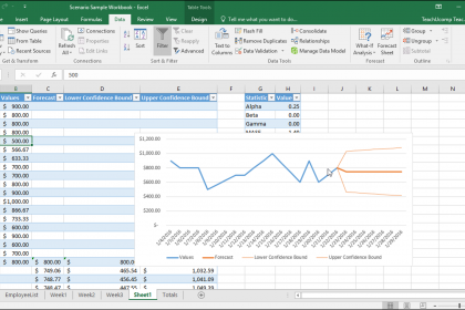 Forecast Sheets in Excel - Instructions: A picture of a forecast sheet created in Excel.